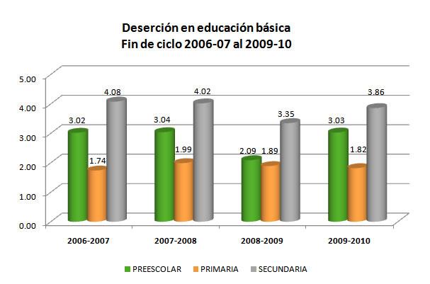 Sólo 37.8% de jóvenes de entre 15 y 24 años asisten a la escuela: Ensanut