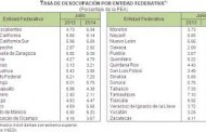 Cerró Aguascalientes 2014 con el sexto lugar en desocupación