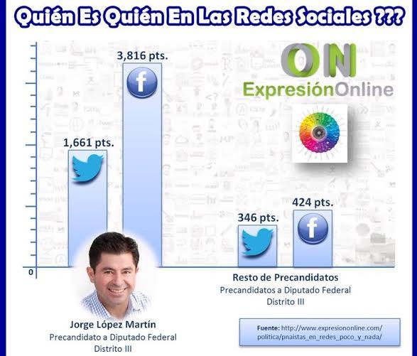 Es @JorgeLopez_M en redes sociales, el panista mejor posicionado para el III distrito