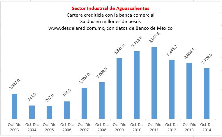 El crédito de la banca comercial a la industria de Aguascalientes, en su nivel más bajo desde 2008