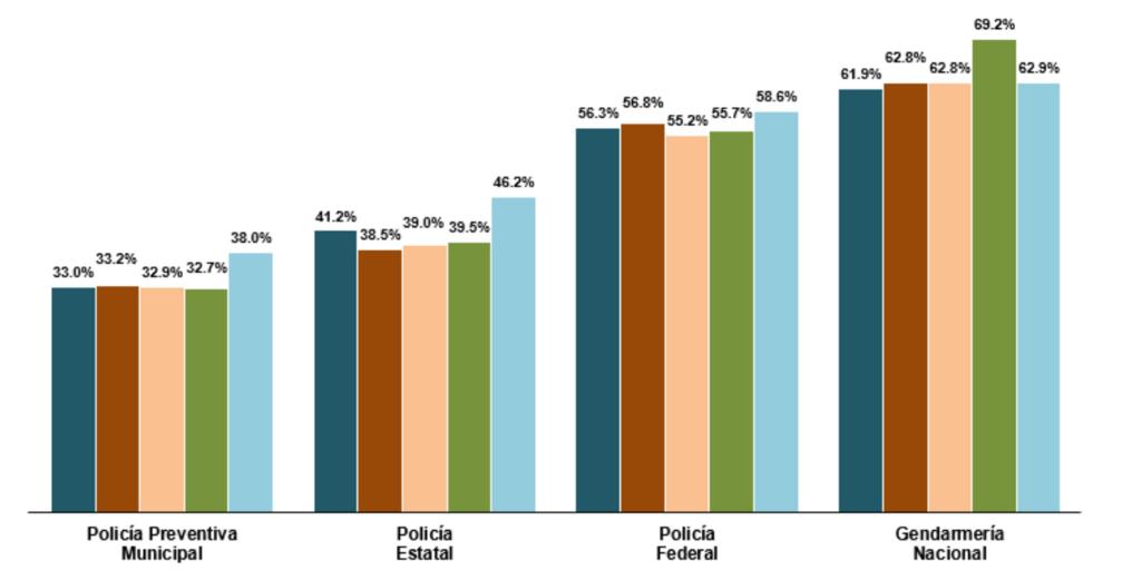 Policías preventivas en México las peor evaluadas