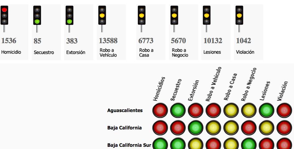 En rojo el semáforo delictivo estatal por homicidios, extorsión, robos de autos y violación