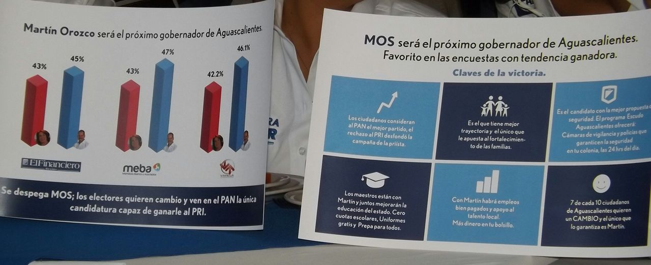 Presenta PAN 3 encuestas que dan victoria a Orozco