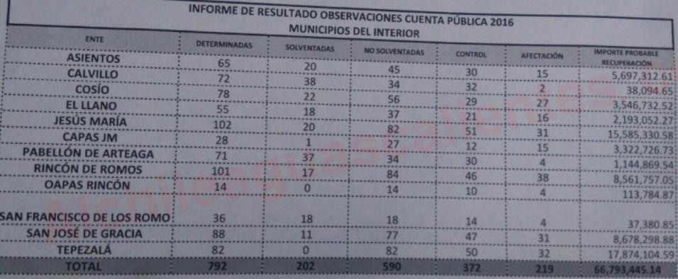 Observa el OSF a los 11 Municipios, irregularidades por 228 millones de pesos