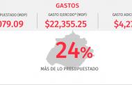 El Gobierno de Orozco gastó en 2017 24% más de lo presupuestado