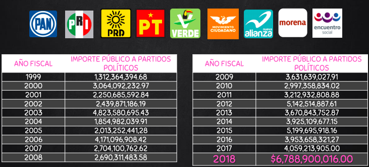 Evidencia INE a partidos políticos