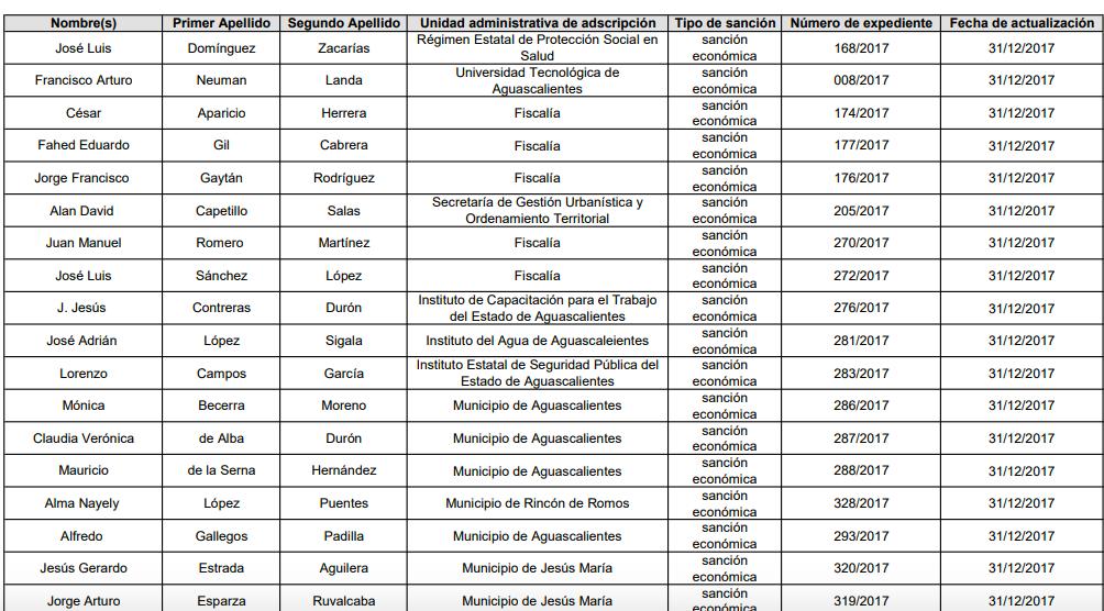 SEFIRECU y Fiscalía siguen perdonando a ex funcionarios de Lozano