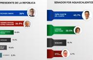 Perfila Acenta triunfo del PAN en elecciones federales