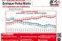 Reprueban en Aguascalientes al presidente Peña Nieto