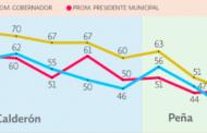 Libran alcaldes y gobernador de Aguascalientes calificación reprobatoria