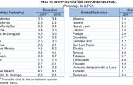 Cerro Aguascalientes 2018 con una desocupación del 3.4
