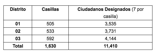 Más de 11 mil aguascalentenses integrarán mesas directivas de casilla el 2 de junio