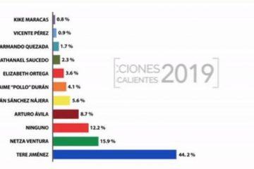 Mantiene Tere Jiménez amplia preferencia electoral