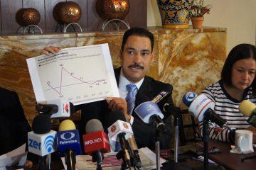 Urge revertir el retroceso económico de México: Martín del Campo