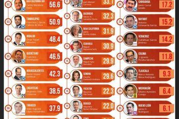 Gobernador de Aguascalientes, entre los mejor evaluados de México