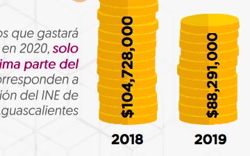Castigan el Presupuesto del INE Aguascalientes