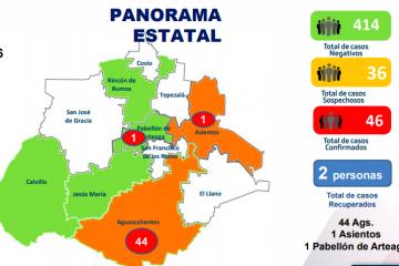 Suben los casos positivos por #COVID-19 en Aguascalientes, bajan los sospechosos