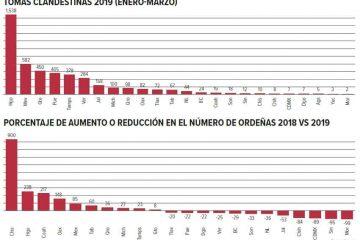 Aumenta el robo de combustible a PEMEX en Aguascalientes