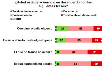 Autoridades gubernamentales, sinónimo de corrupción: Varela