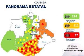 Avanzan los casos positivos y sospechosos de #COVID19 en Aguascalientes