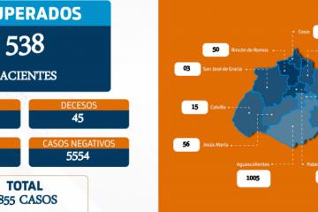 #Coronavirus cobra la vida de 4 más en Aguascalientes
