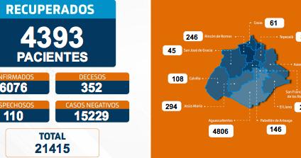 Supera Aguascalientes las 350 muertes por Coronavirus