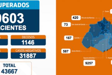 15 decesos más por Coronavirus en Aguascalientes